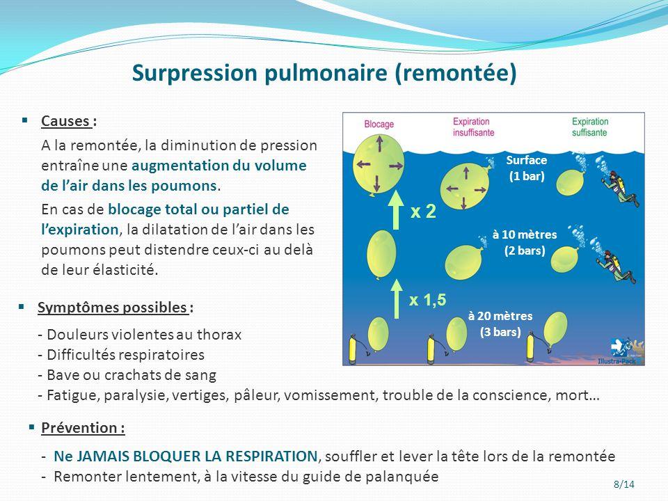 8/14 Surpression pulmonaire (remontée)  Prévention : - Ne JAMAIS BLOQUER LA RESPIRATION, souffler et lever la tête lors de la remontée - Remonter len