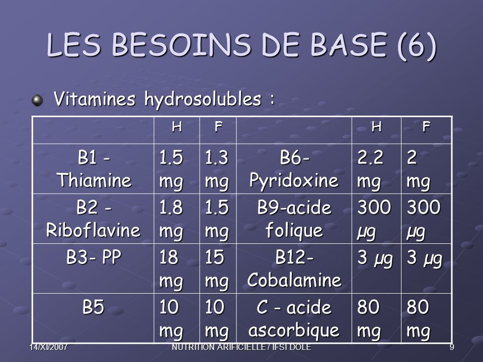 914/XI/2007NUTRITION ARIFICIELLE / IFSI DOLE LES BESOINS DE BASE (6) Vitamines hydrosolubles : Vitamines hydrosolubles : HFHF B1 - Thiamine 1.5 mg 1.3
