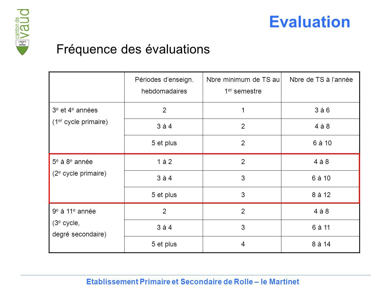11 Fréquence des évaluations Périodes d'enseign.