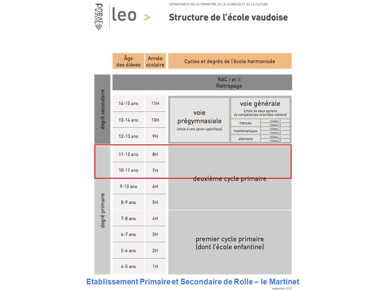 Cadre légal Loi sur l'enseignement obligatoire (LEO) Règlement d'application (RLEO) Cadre général de l'évaluation (CGE) Directives départementales Règlement de l'établissement Règles de vie de la classe Etablissement Primaire et Secondaire de Rolle – le Martinet