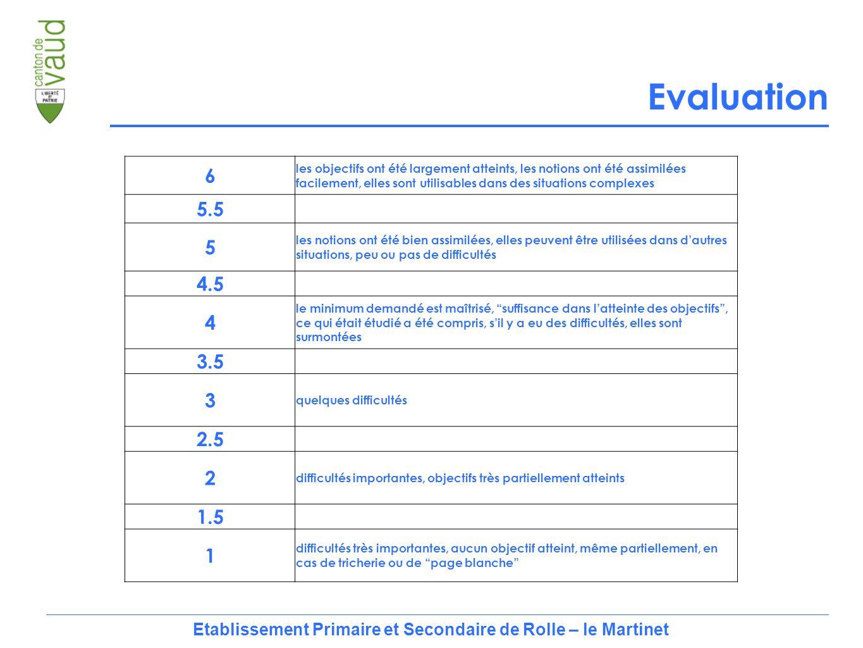 6 les objectifs ont été largement atteints, les notions ont été assimilées facilement, elles sont utilisables dans des situations complexes 5.5 5 les notions ont été bien assimilées, elles peuvent être utilisées dans d'autres situations, peu ou pas de difficultés 4.5 4 le minimum demandé est maîtrisé, suffisance dans l'atteinte des objectifs , ce qui était étudié a été compris, s'il y a eu des difficultés, elles sont surmontées 3.5 3 quelques difficultés 2.5 2 difficultés importantes, objectifs très partiellement atteints 1.5 1 difficultés très importantes, aucun objectif atteint, même partiellement, en cas de tricherie ou de page blanche Etablissement Primaire et Secondaire de Rolle – le Martinet