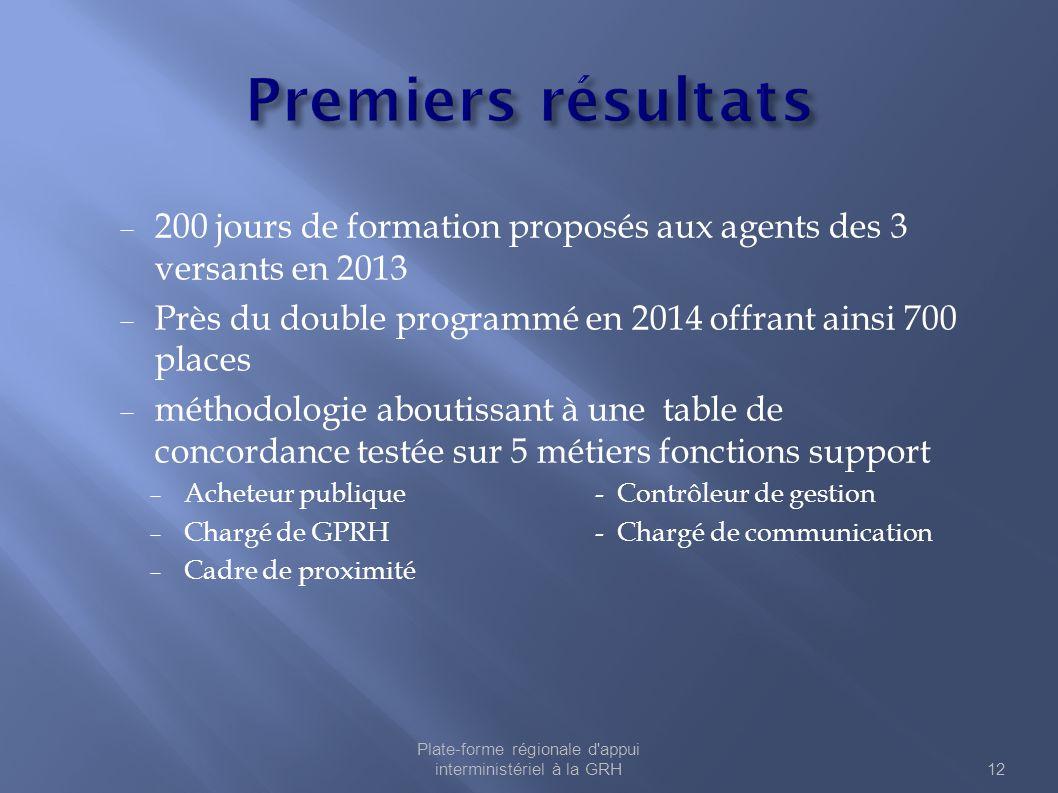  200 jours de formation proposés aux agents des 3 versants en 2013  Près du double programmé en 2014 offrant ainsi 700 places  méthodologie aboutis