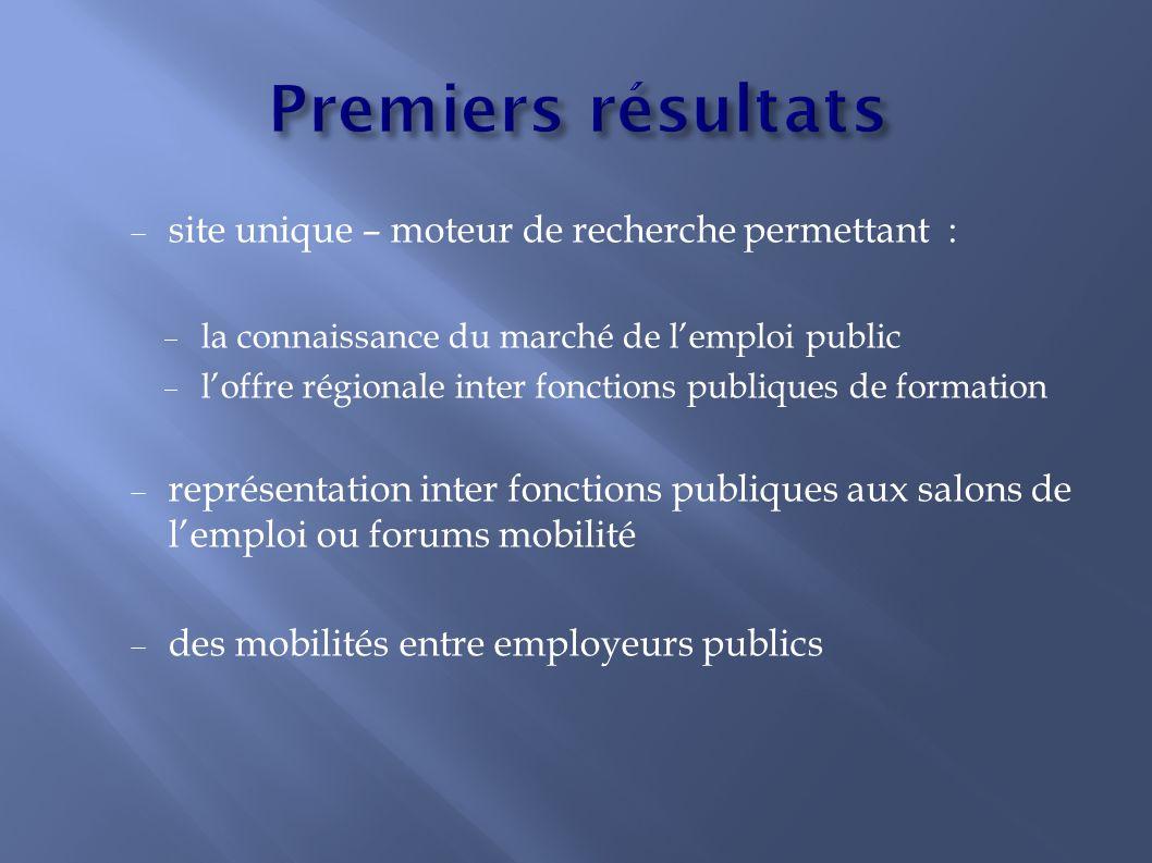  site unique – moteur de recherche permettant :  la connaissance du marché de l'emploi public  l'offre régionale inter fonctions publiques de forma