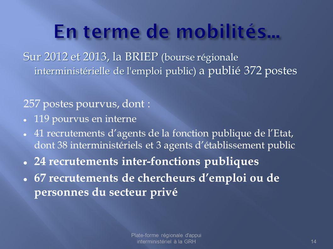 Sur 2012 et 2013, la BRIEP (bourse régionale interministérielle de l'emploi public) a publié 372 postes 257 postes pourvus, dont : 119 pourvus en inte