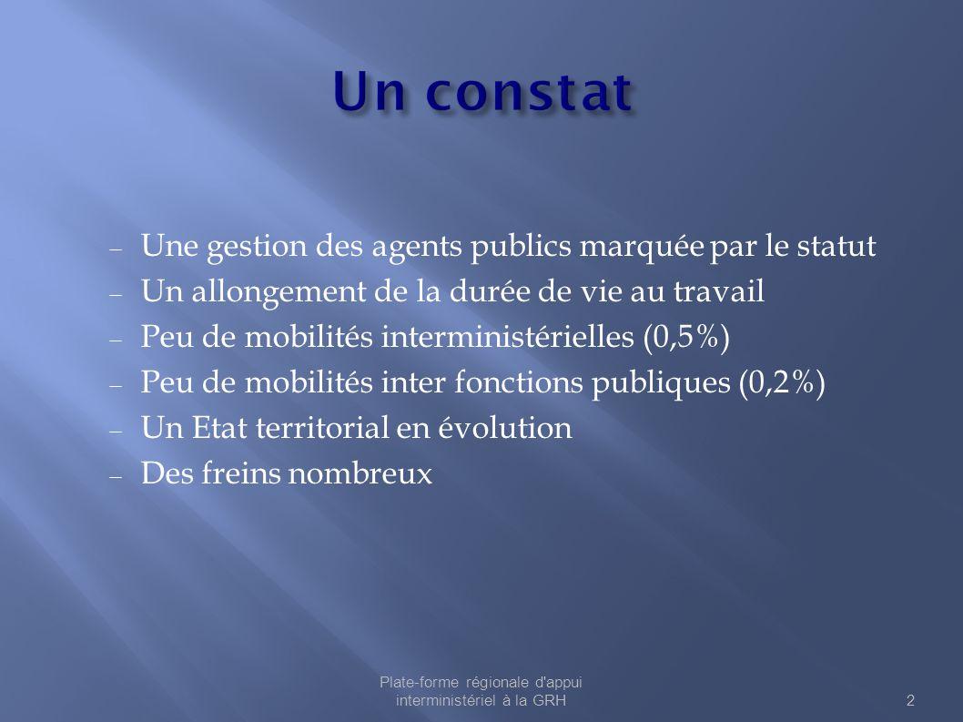  Une gestion des agents publics marquée par le statut  Un allongement de la durée de vie au travail  Peu de mobilités interministérielles (0,5%) 