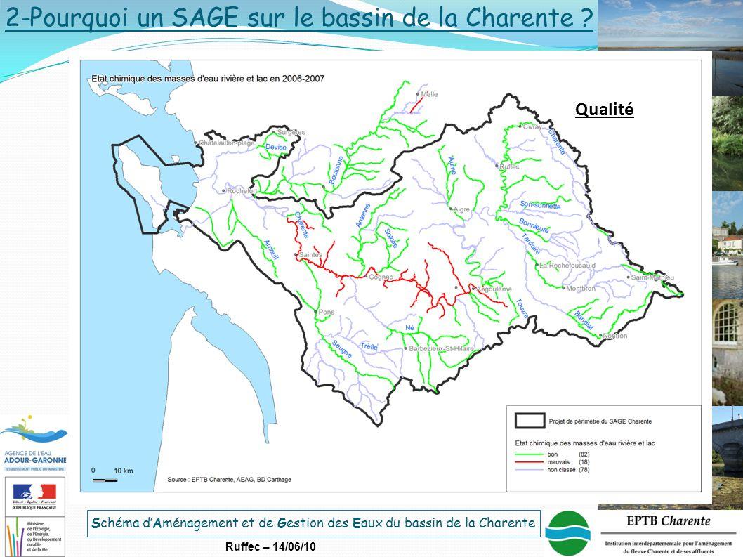 Schéma d'Aménagement et de Gestion des Eaux du bassin de la Charente Ruffec – 14/06/10 2-Pourquoi un SAGE sur le bassin de la Charente ? Qualité