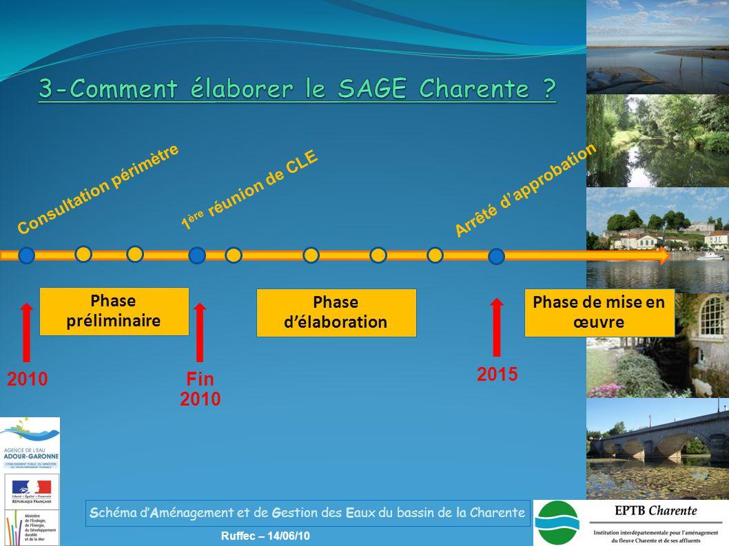 Schéma d'Aménagement et de Gestion des Eaux du bassin de la Charente Ruffec – 14/06/10 Phase préliminaire Phase de mise en œuvre Phase d'élaboration 2