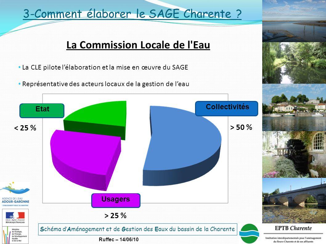 Schéma d'Aménagement et de Gestion des Eaux du bassin de la Charente Ruffec – 14/06/10 La Commission Locale de l'Eau 3-Comment élaborer le SAGE Charen