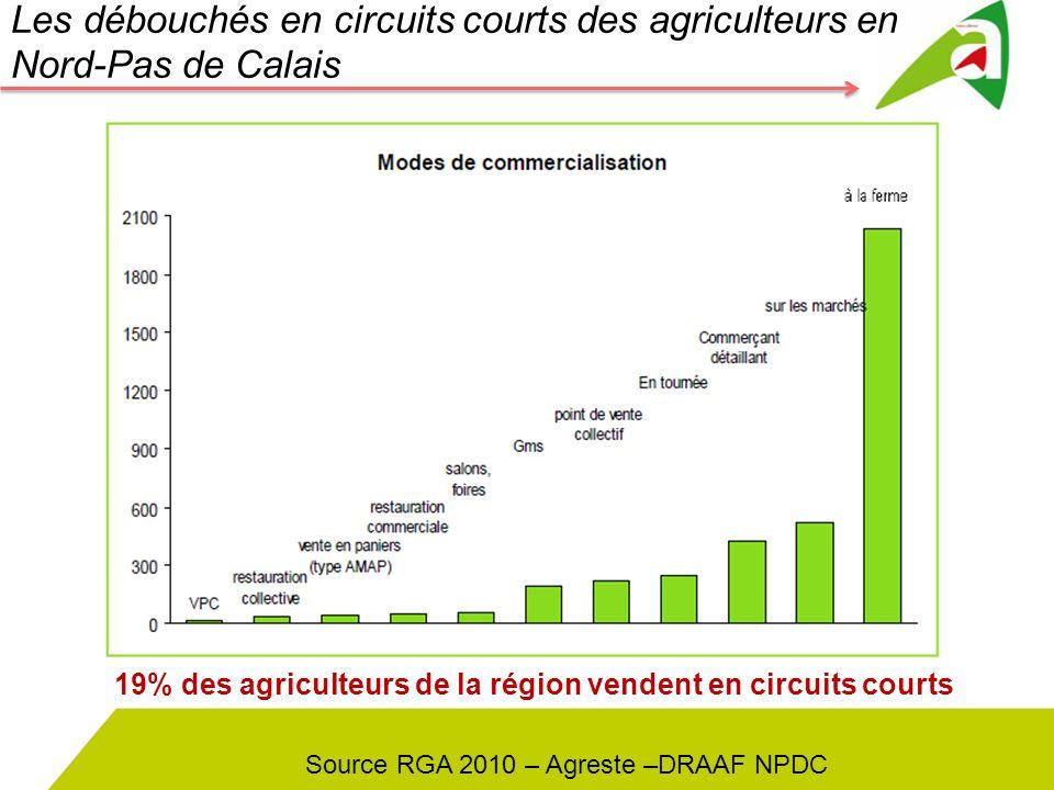 Les débouchés en circuits courts des agriculteurs en Nord-Pas de Calais Source RGA 2010 – Agreste –DRAAF NPDC 19% des agriculteurs de la région venden
