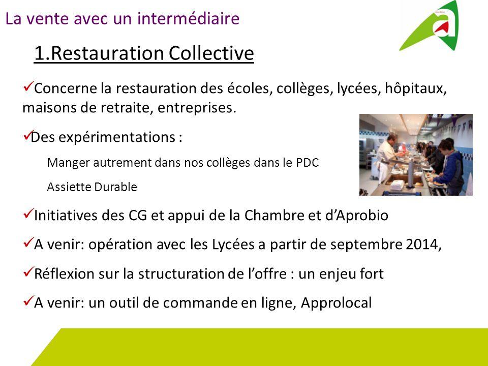 1.Restauration Collective La vente avec un intermédiaire Concerne la restauration des écoles, collèges, lycées, hôpitaux, maisons de retraite, entreprises.