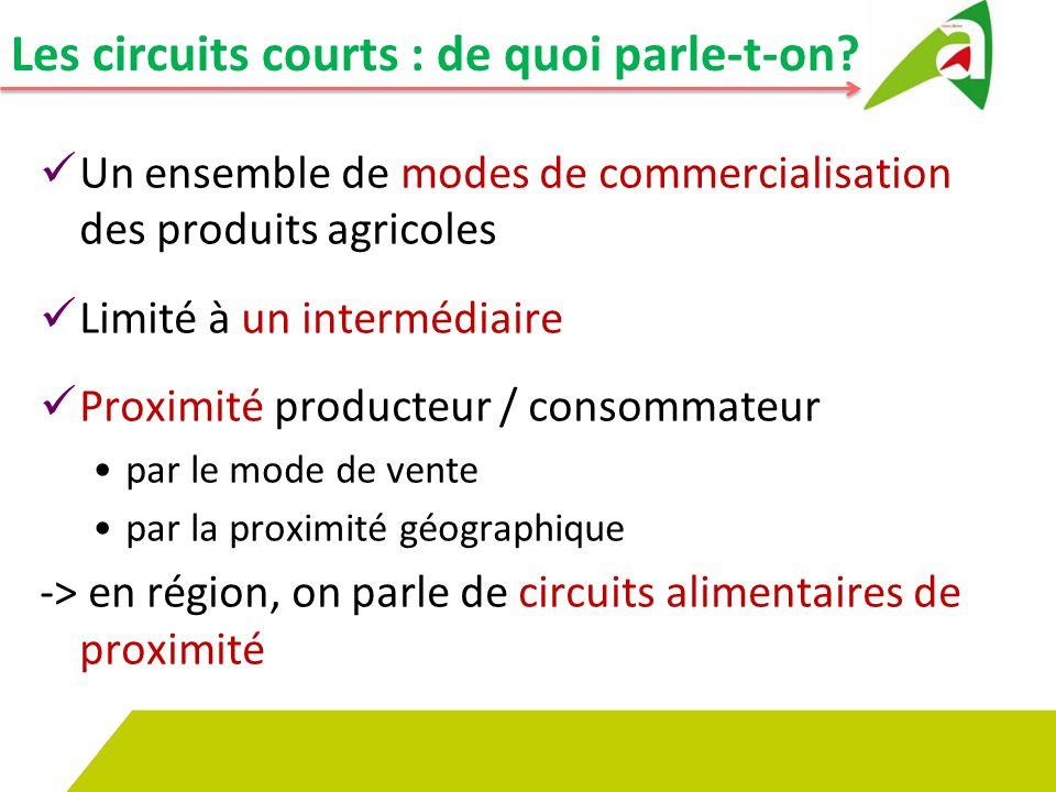 Les circuits courts : de quoi parle-t-on? Un ensemble de modes de commercialisation des produits agricoles Limité à un intermédiaire Proximité product
