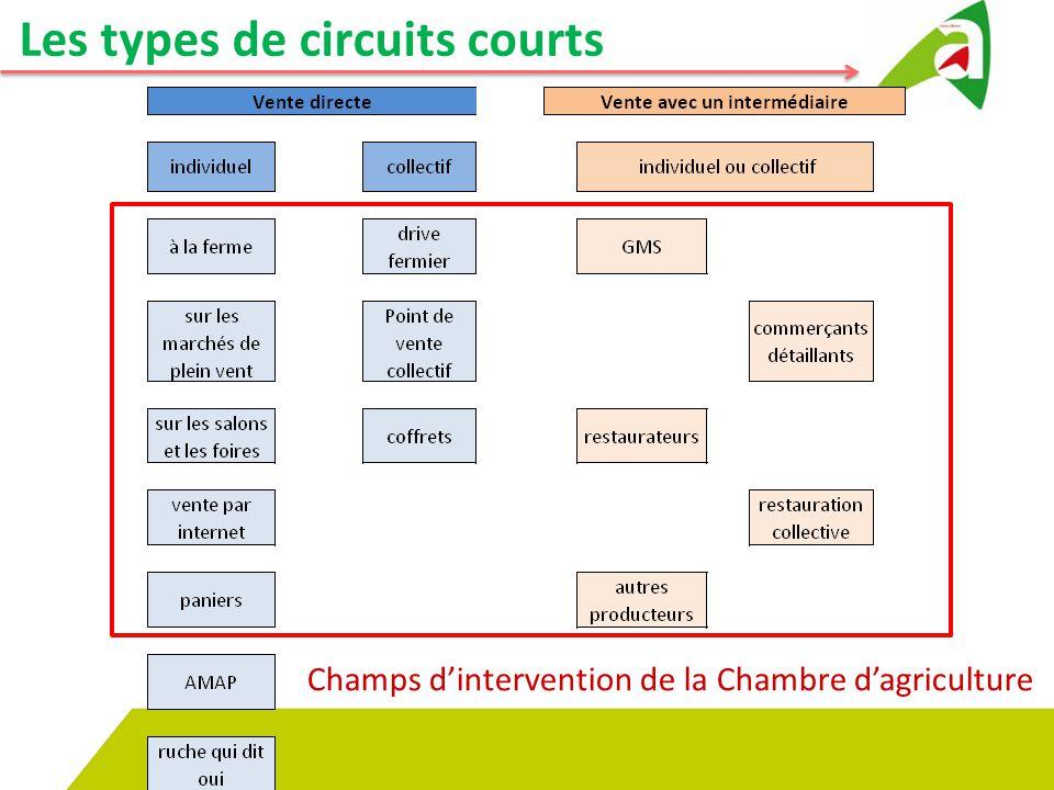 Les types de circuits courts Champs d'intervention de la Chambre d'agriculture