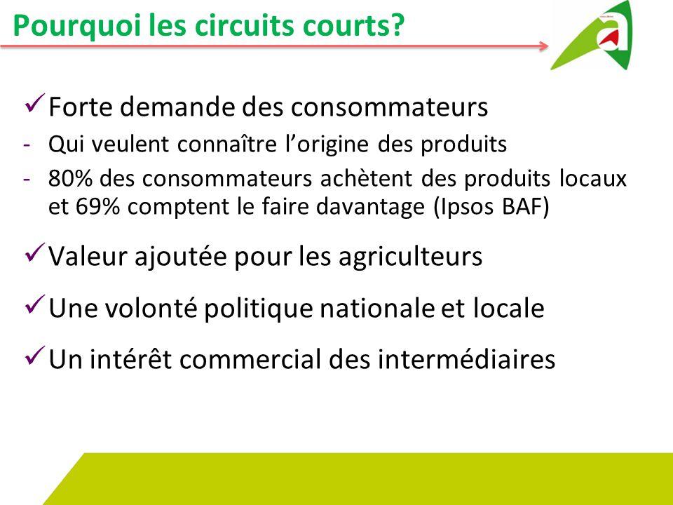 6 Les circuits courts: rassurer le consommateur Etude Ipsos pour Bienvenue à la ferme – Fev 2014