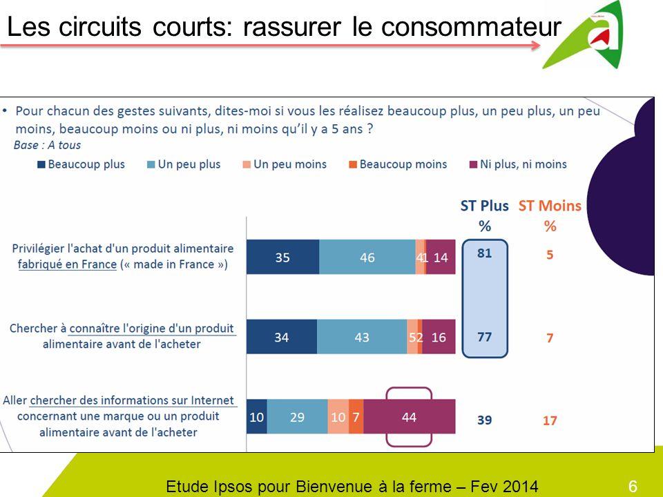 7 La consommation de produits locaux 80% des consommateurs achètent des produits locaux Etude Ipsos pour Bienvenue à la ferme – Fev 2014