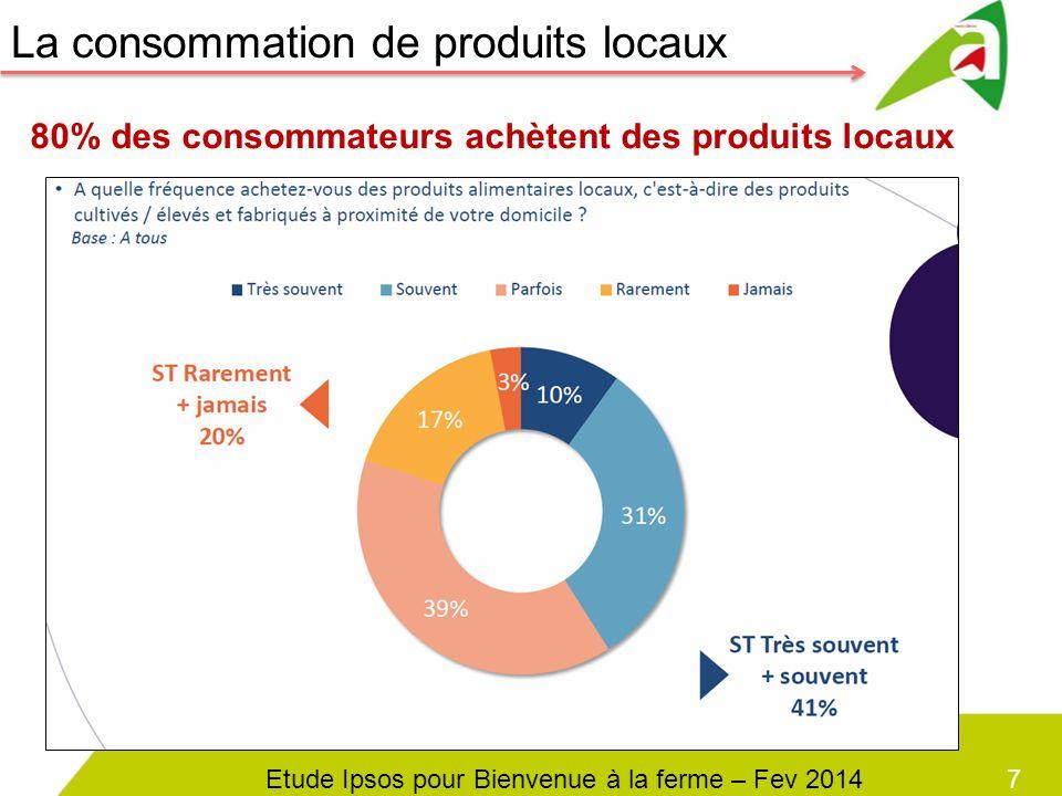 8 Les Français sont sensibles à la dimension « équitable » mais aussi à la qualité des produit locaux : origine, qualité, goût.