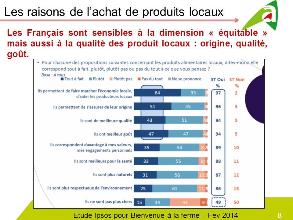 8 Les Français sont sensibles à la dimension « équitable » mais aussi à la qualité des produit locaux : origine, qualité, goût. Les raisons de l'achat