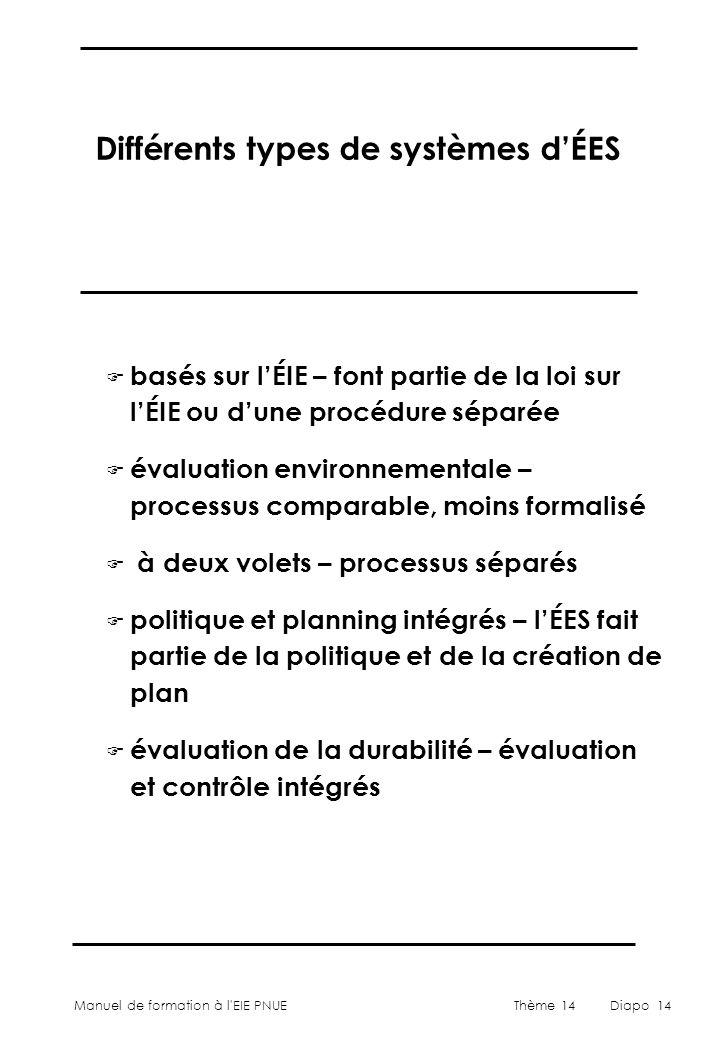 Manuel de formation à l'EIE PNUEThème 14Diapo 14 Différents types de systèmes d'ÉES F basés sur l'ÉIE – font partie de la loi sur l'ÉIE ou d'une procé