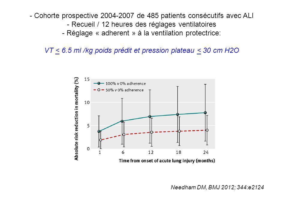 Needham DM, BMJ 2012; 344:e2124 - Cohorte prospective 2004-2007 de 485 patients consécutifs avec ALI - Recueil / 12 heures des réglages ventilatoires