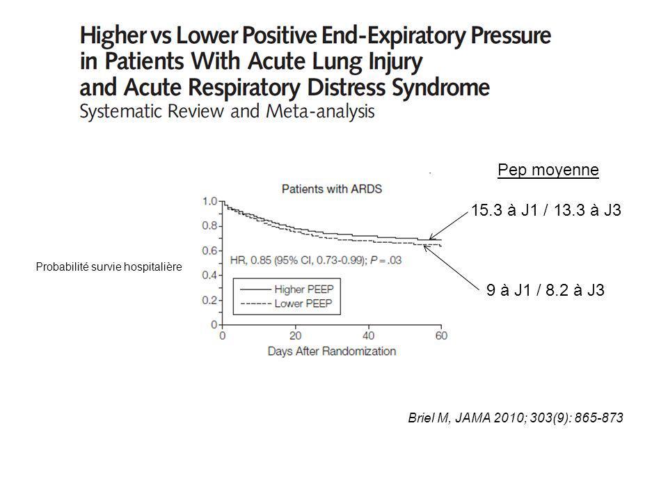 Briel M, JAMA 2010; 303(9): 865-873 Probabilité survie hospitalière Pep moyenne 15.3 à J1 / 13.3 à J3 9 à J1 / 8.2 à J3