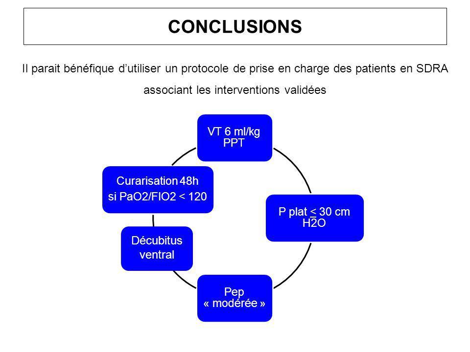 CONCLUSIONS Il parait bénéfique d'utiliser un protocole de prise en charge des patients en SDRA associant les interventions validées VT 6 ml/kg PPT P