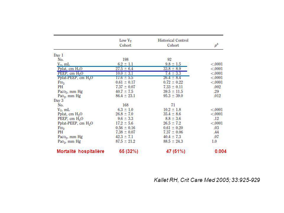 Mortalité hospitalière 65 (32%) 47 (51%) 0.004 Kallet RH, Crit Care Med 2005; 33:925-929
