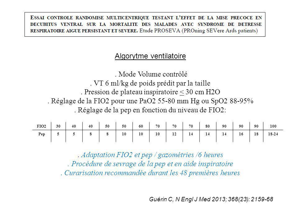 Algorytme ventilatoire. Mode Volume contrôlé. VT 6 ml/kg de poids prédit par la taille. Pression de plateau inspiratoire < 30 cm H2O. Réglage de la FI