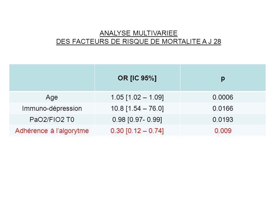 VT 6 ml/kg de poids prédit par la taille Facteurs liés au patient et facteurs organisationnels associés à l'utilisation d'une ventilation à bas VT ( < 6.5 ml/kg poids prédit) Umoh NJ, Crit Care Med 2008; 36:1463-68