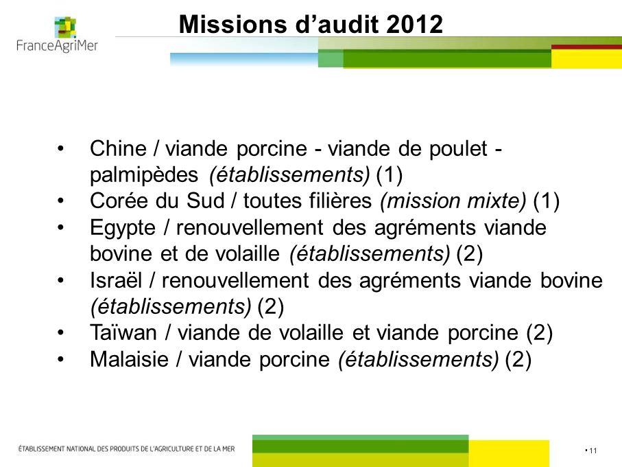 10 Dossiers en statu quo Japon / viande bovine et charcuterie crue (1) : - négociation toujours en cours Egypte / corned beef (2) : - négociation toujours en cours - attente d'un retour des autorités sanitaires égyptiennes GCC / viande bovine (2) : - attente d'un retour des autorités sanitaires pour l'organisation d'une mission Brésil / toutes filières (2) : - négociation en cours au niveau communautaire - attente d'un retour des autorités sanitaires brésiliennes
