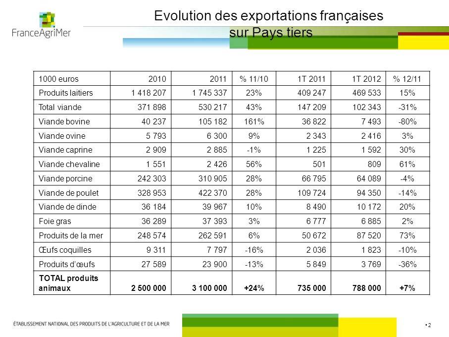 Conditions sanitaires à l'Exportation CS Ruminants et équidés 14 juin 2012