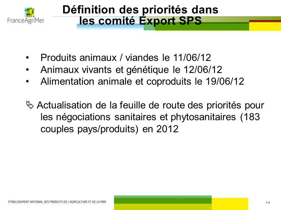 3 Exportations françaises en Turquie Ensemble filière bovine