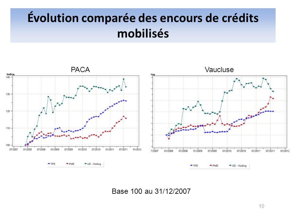 Évolution comparée des encours de crédits mobilisés Base 100 au 31/12/2007 PACAVaucluse 10