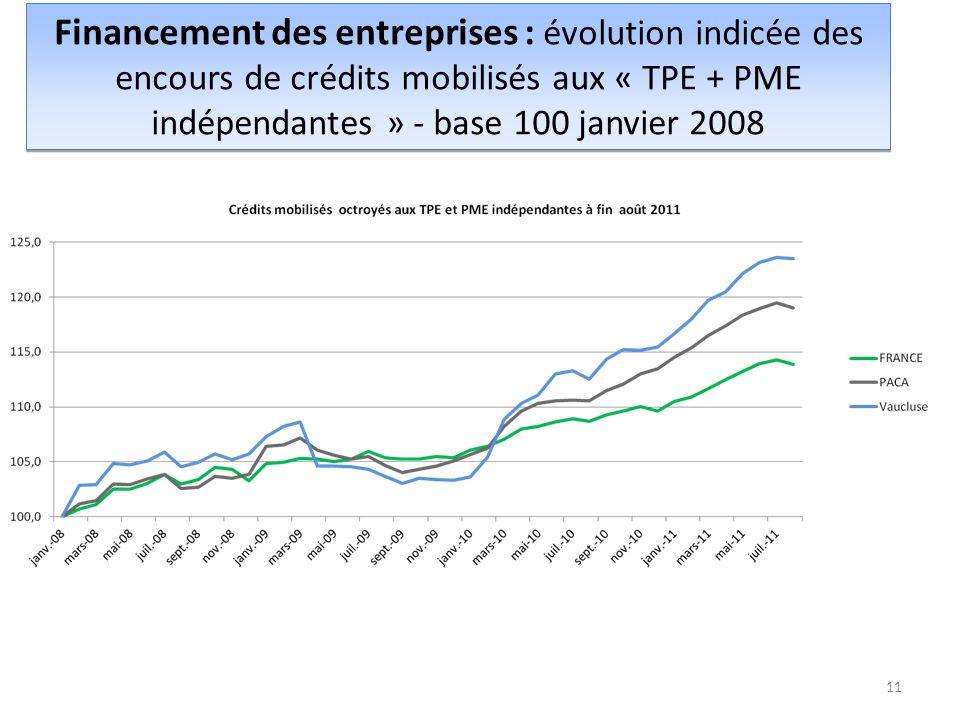 Financement des entreprises : évolution indicée des encours de crédits mobilisés aux « TPE + PME indépendantes » - base 100 janvier 2008 11