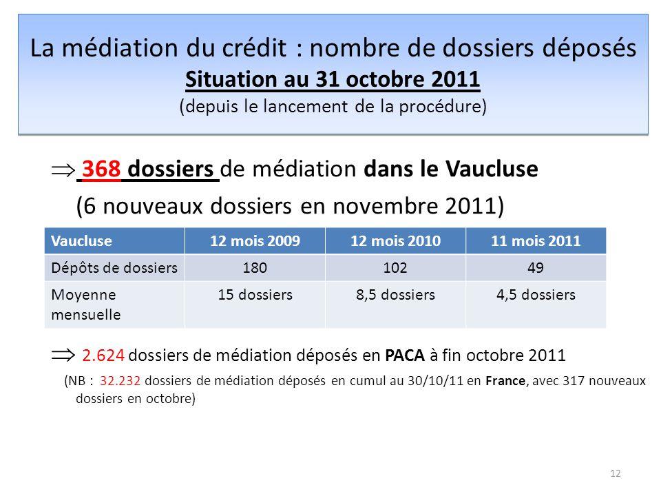 La médiation du crédit : nombre de dossiers déposés Situation au 31 octobre 2011 (depuis le lancement de la procédure)  368 dossiers de médiation dans le Vaucluse (6 nouveaux dossiers en novembre 2011)  2.624 dossiers de médiation déposés en PACA à fin octobre 2011 (NB : 32.232 dossiers de médiation déposés en cumul au 30/10/11 en France, avec 317 nouveaux dossiers en octobre) 12 Vaucluse12 mois 200912 mois 201011 mois 2011 Dépôts de dossiers18010249 Moyenne mensuelle 15 dossiers8,5 dossiers4,5 dossiers