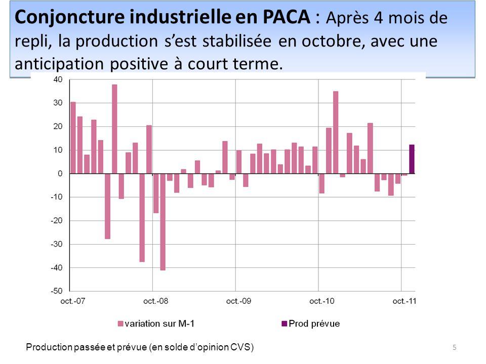 Conjoncture industrielle en PACA : Après 4 mois de repli, la production s'est stabilisée en octobre, avec une anticipation positive à court terme.