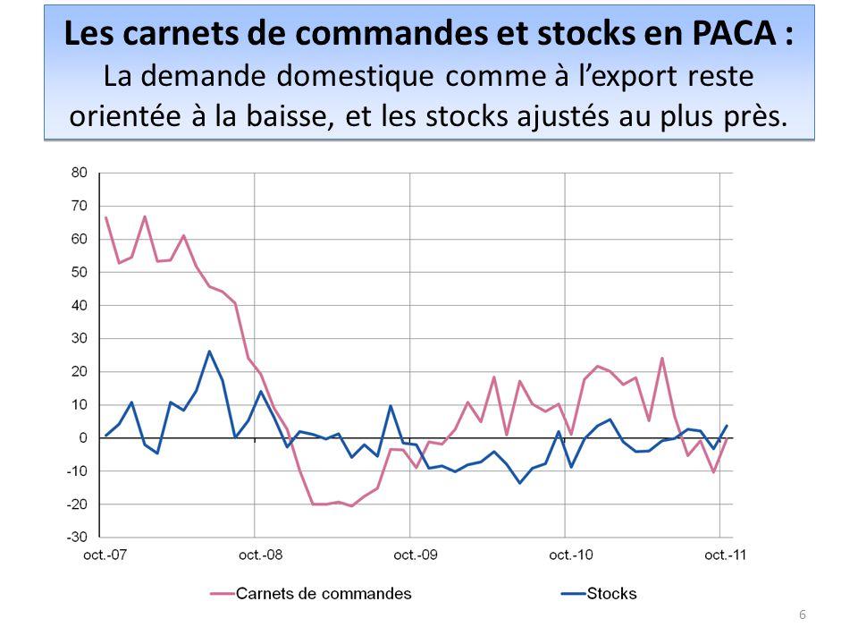 Les carnets de commandes et stocks en PACA : La demande domestique comme à l'export reste orientée à la baisse, et les stocks ajustés au plus près.