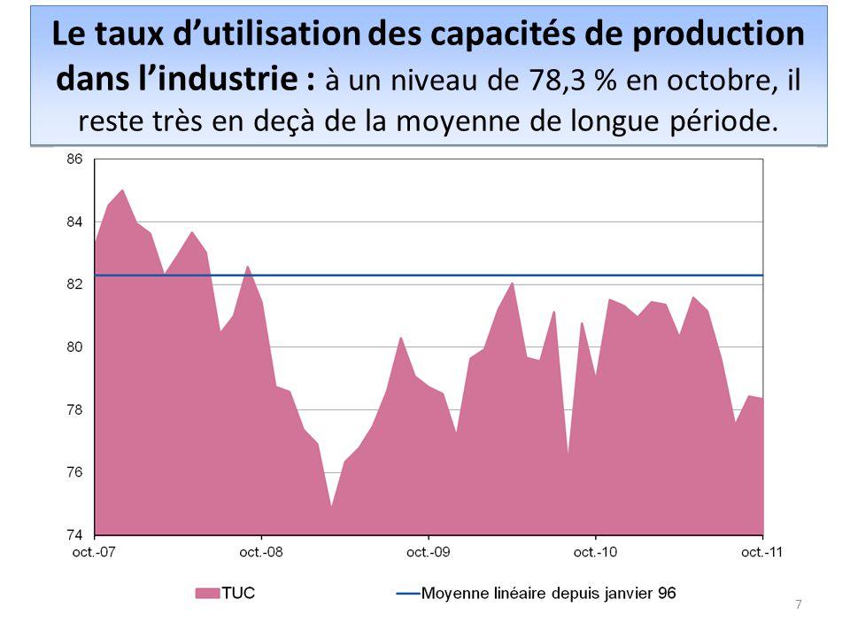 Le taux d'utilisation des capacités de production dans l'industrie : à un niveau de 78,3 % en octobre, il reste très en deçà de la moyenne de longue période.