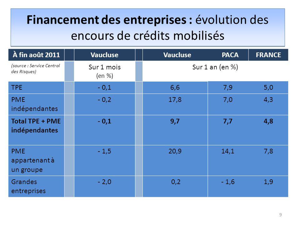 Financement des entreprises : évolution des encours de crédits mobilisés 9 À fin août 2011Vaucluse PACAFRANCE (source : Service Central des Risques) Sur 1 mois (en %) Sur 1 an (en %) TPE- 0,16,67,95,0 PME indépendantes - 0,217,87,04,3 Total TPE + PME indépendantes - 0,19,77,74,8 PME appartenant à un groupe - 1,520,914,17,8 Grandes entreprises - 2,0 0,2- 1,61,9