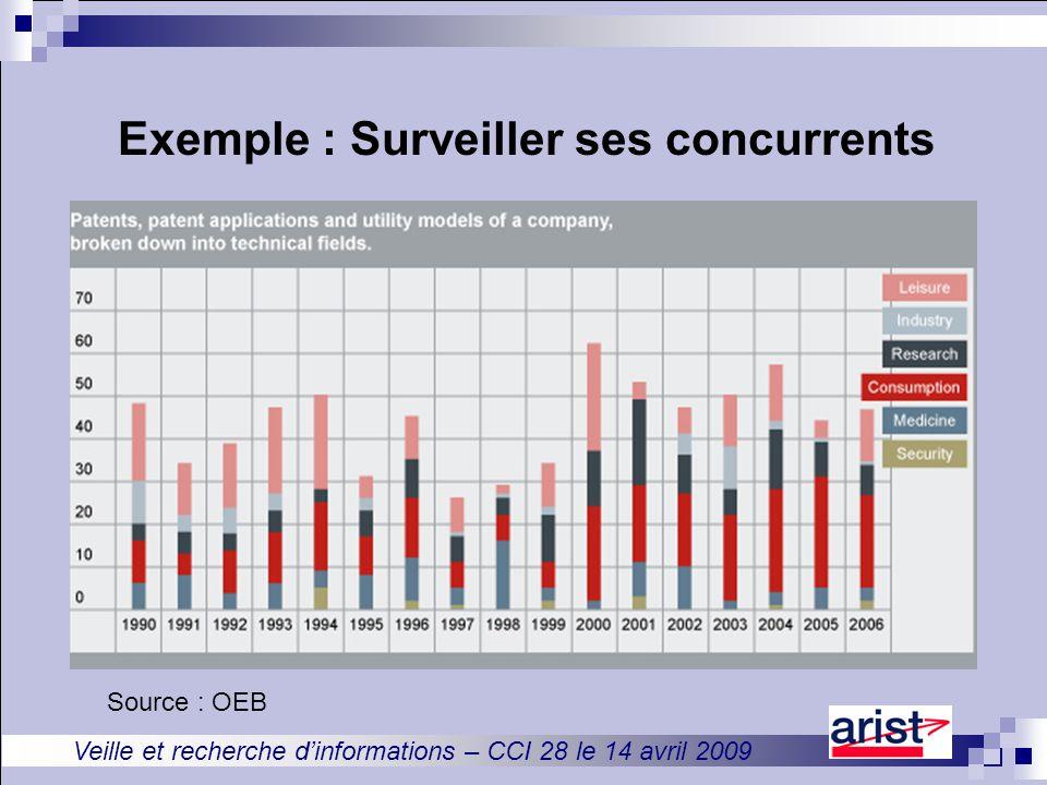 Veille et recherche d'informations – CCI 28 le 14 avril 2009 Exemple : Surveiller ses concurrents Source : OEB