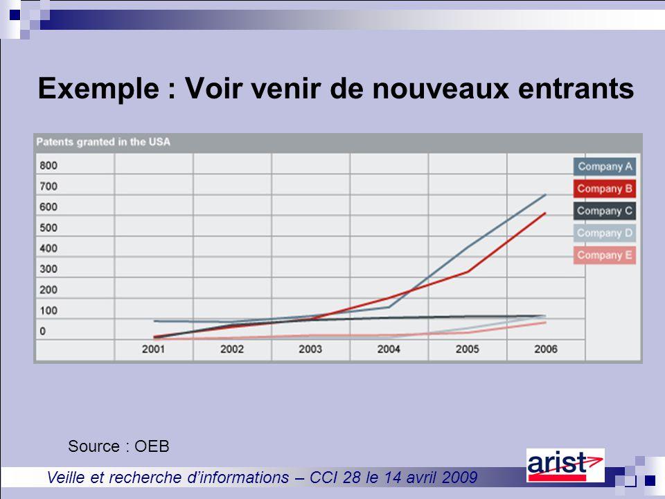 Veille et recherche d'informations – CCI 28 le 14 avril 2009 Exemple : Voir venir de nouveaux entrants Source : OEB