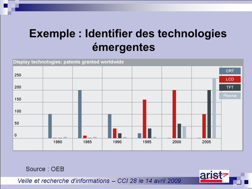 Veille et recherche d'informations – CCI 28 le 14 avril 2009 Exemple : Identifier des technologies émergentes Source : OEB