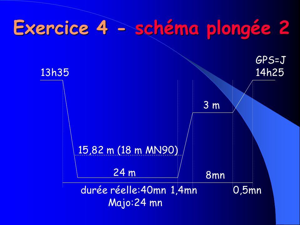 13h35 15,82 m (18 m MN90) 24 m durée réelle:40mn1,4mn 8mn 0,5mn 3 m 14h25 Majo:24 mn Exercice 4 - schéma plongée 2 GPS=J