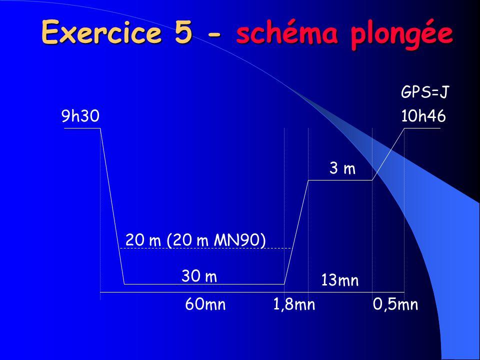 20 m (20 m MN90) 30 m 60mn1,8mn 13mn 0,5mn 3 m 9h3010h46 GPS=J Exercice 5 - schéma plongée