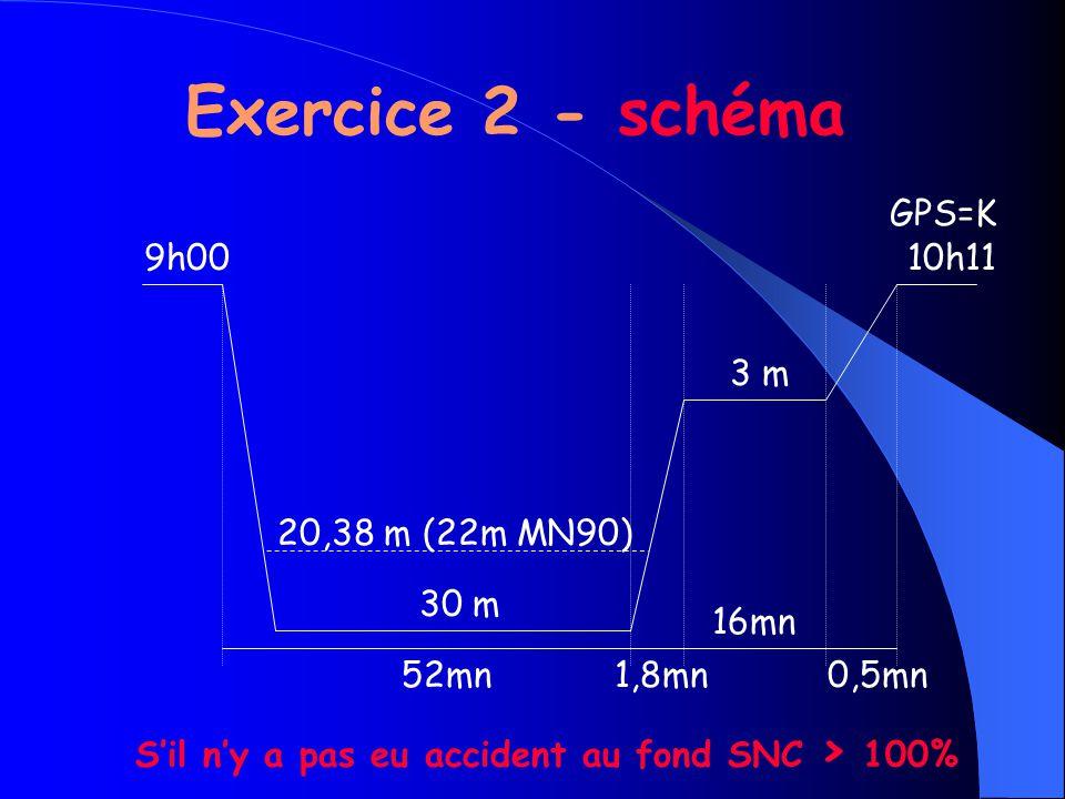 Exercice 2 - schéma 9h00 20,38 m (22m MN90) 30 m 52mn1,8mn 16mn 0,5mn 3 m 10h11 GPS=K S'il n'y a pas eu accident au fond SNC > 100%