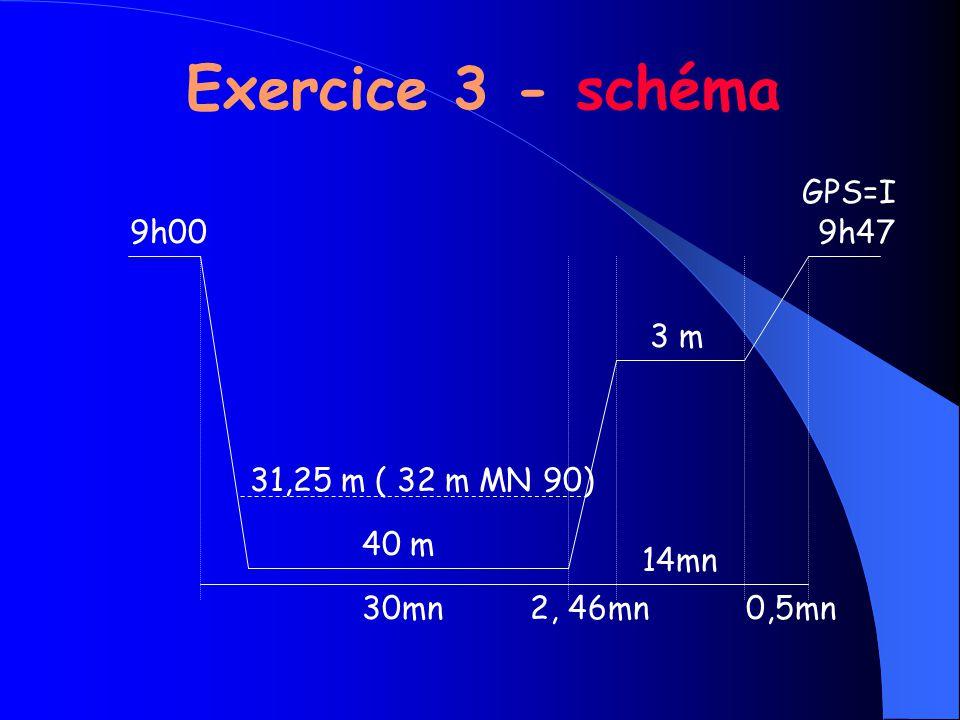 9h00 31,25 m ( 32 m MN 90) 40 m 30mn2, 46mn 14mn 0,5mn 3 m 9h47 GPS=I Exercice 3 - schéma