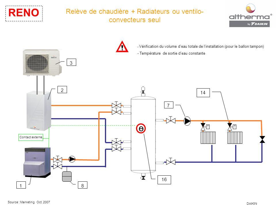DAIKIN Source : Marketing Oct. 2007 Relève de chaudière + Radiateurs ou ventilo- convecteurs seul RENO - Vérification du volume d'eau totale de l'inst