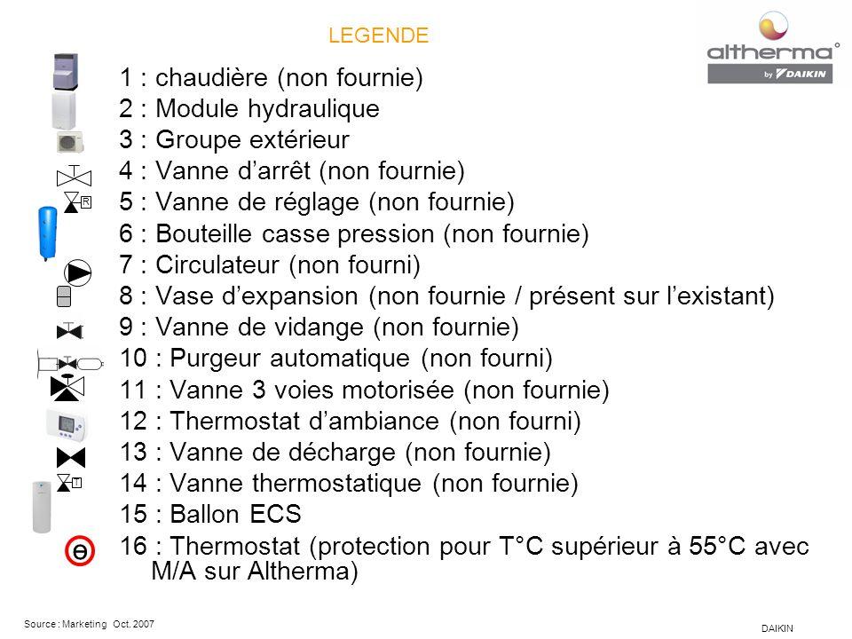 DAIKIN Source : Marketing Oct. 2007 1 : chaudière (non fournie) 2 : Module hydraulique 3 : Groupe extérieur 4 : Vanne d'arrêt (non fournie) 5 : Vanne