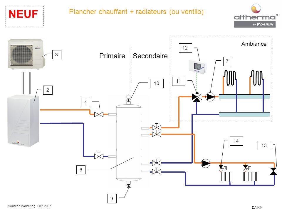 DAIKIN Source : Marketing Oct. 2007 Plancher chauffant + radiateurs (ou ventilo) NEUF PrimaireSecondaire 3 4 6 7 9 10 11 12 13 14 TT 2 Ambiance