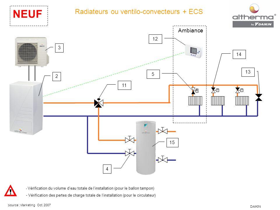 DAIKIN Source : Marketing Oct. 2007 Radiateurs ou ventilo-convecteurs + ECS NEUF - Vérification du volume d'eau totale de l'installation (pour le ball