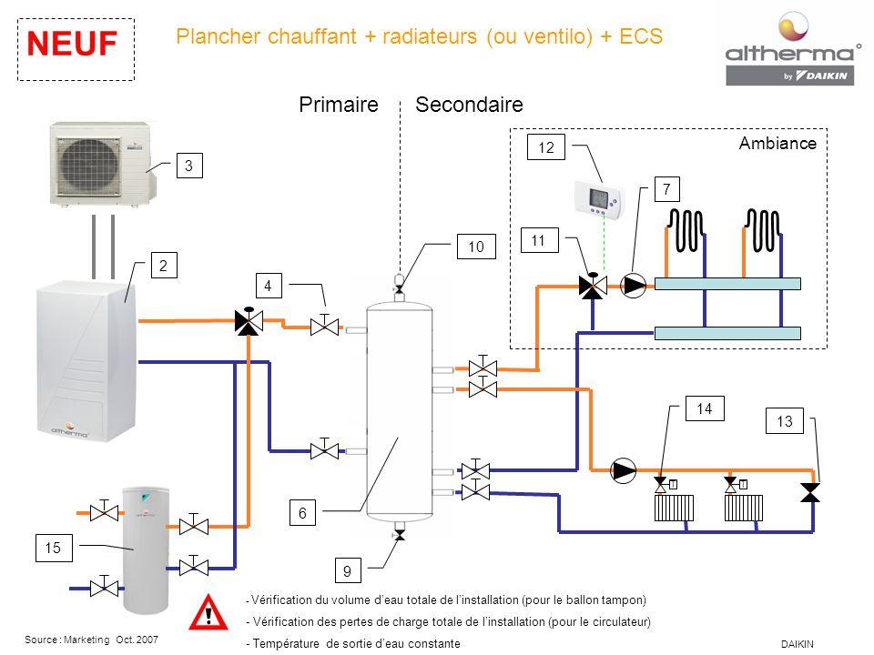 DAIKIN Source : Marketing Oct. 2007 Plancher chauffant + radiateurs (ou ventilo) + ECS NEUF - Vérification du volume d'eau totale de l'installation (p