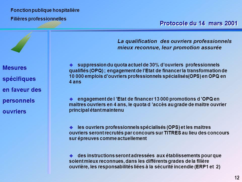 Fonction publique hospitalière Filières professionnelles La qualification des ouvriers professionnels mieux reconnue, leur promotion assurée 12 u supp